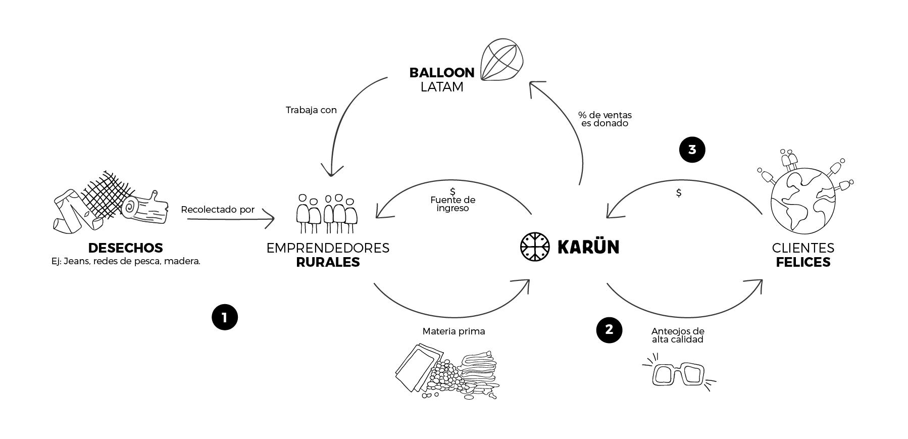 5dc8e8f9b0 Marca Karün | Gafas Karün | Marca ecológica de gafas